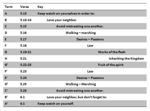 Chiasm in Galatians 5